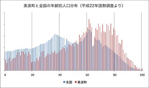 美波町と全国の年齢別人口分布